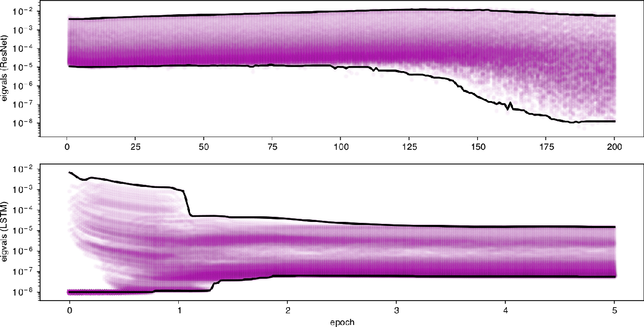 Figure 4 for The Case for Full-Matrix Adaptive Regularization