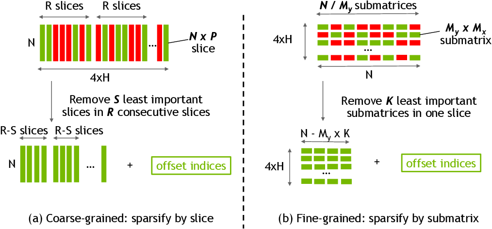 Figure 3 for Structurally Sparsified Backward Propagation for Faster Long Short-Term Memory Training
