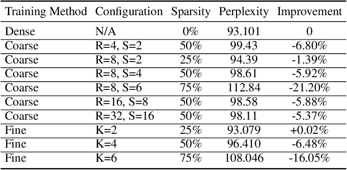 Figure 2 for Structurally Sparsified Backward Propagation for Faster Long Short-Term Memory Training