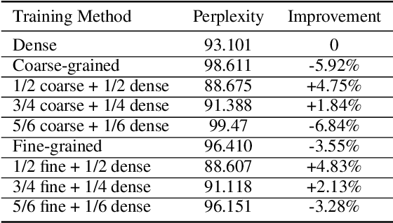Figure 4 for Structurally Sparsified Backward Propagation for Faster Long Short-Term Memory Training
