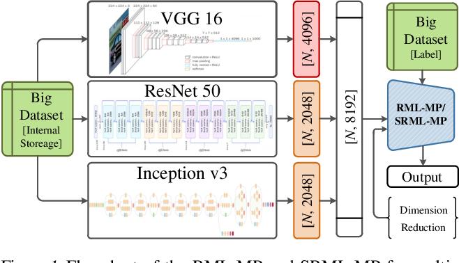 Figure 1 for Multi-Model Least Squares-Based Recomputation Framework for Large Data Analysis