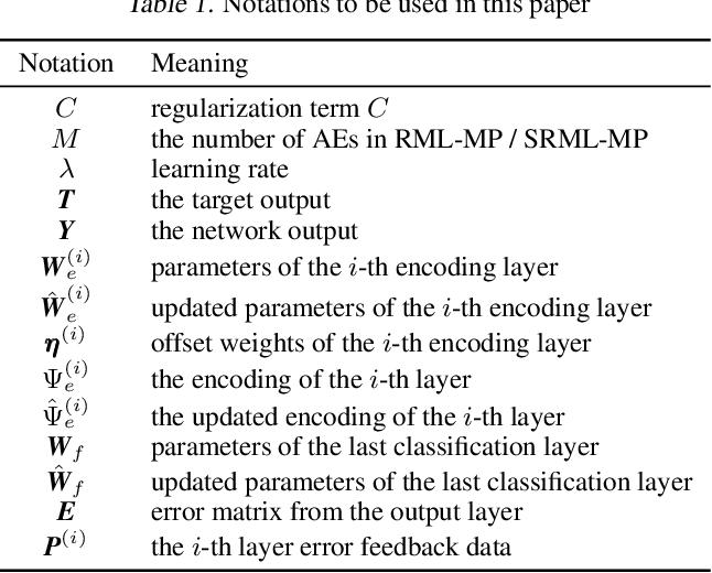Figure 2 for Multi-Model Least Squares-Based Recomputation Framework for Large Data Analysis