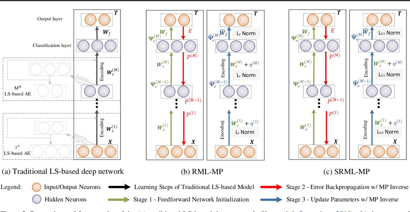 Figure 3 for Multi-Model Least Squares-Based Recomputation Framework for Large Data Analysis