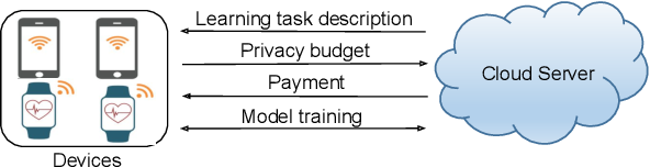 Figure 1 for Trading Data For Learning: Incentive Mechanism For On-Device Federated Learning