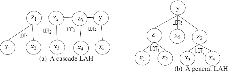 Figure 1 for A Heuristically Self-Organised Linguistic Attribute Deep Learning in Edge Computing For IoT Intelligence