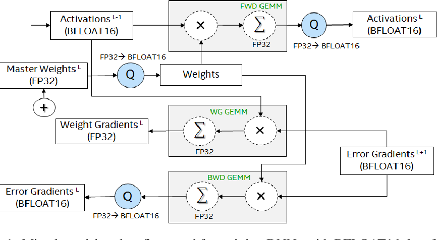 Figure 2 for A Study of BFLOAT16 for Deep Learning Training