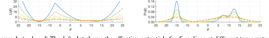 Figure 1 for Replica-exchange Nosé-Hoover dynamics for Bayesian learning on large datasets