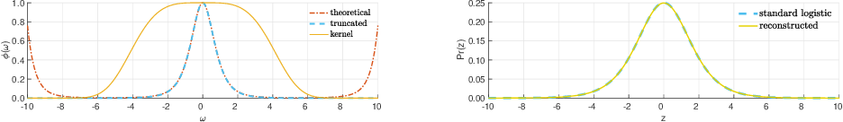 Figure 3 for Replica-exchange Nosé-Hoover dynamics for Bayesian learning on large datasets