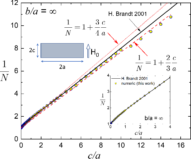 Figure 9 from Effective Demagnetization Factors of Diamagnetic