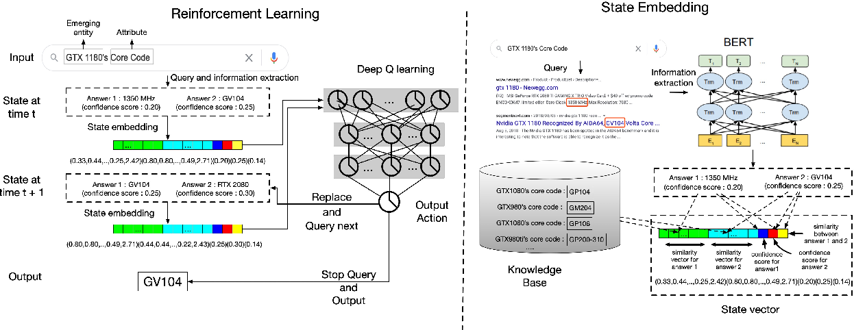 Figure 3 for Knowledge-guided Open Attribute Value Extraction with Reinforcement Learning