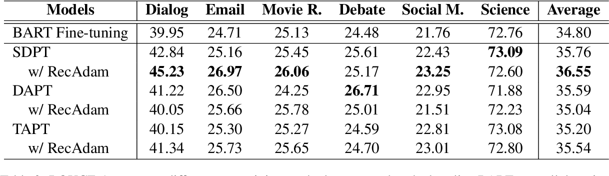 Figure 3 for AdaptSum: Towards Low-Resource Domain Adaptation for Abstractive Summarization
