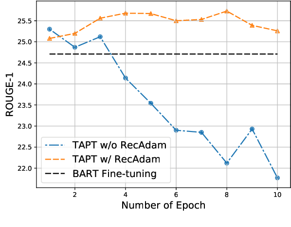 Figure 4 for AdaptSum: Towards Low-Resource Domain Adaptation for Abstractive Summarization