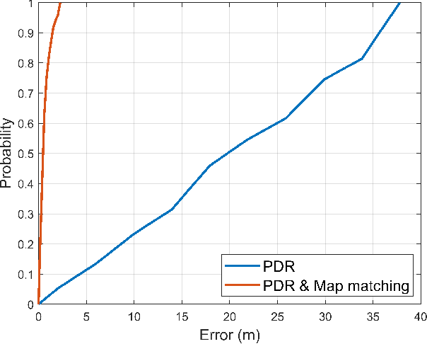 Figure 3 for Indoor Navigation Algorithm Based on a Smartphone Inertial Measurement Unit and Map Matching