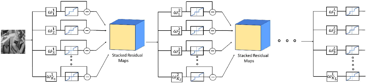 Figure 1 for Learning Multi-Layer Transform Models