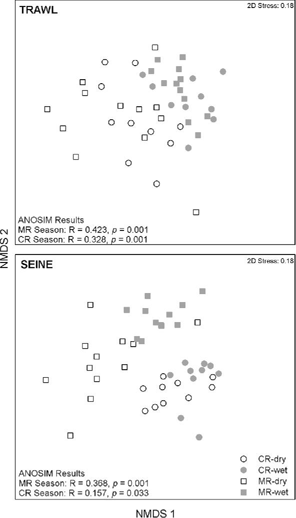 Figure 4 from Loss of seasonal variability in nekton community