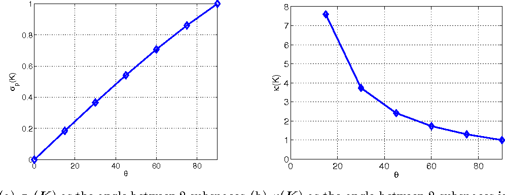 Figure 3 for Signal Recovery in Unions of Subspaces with Applications to Compressive Imaging