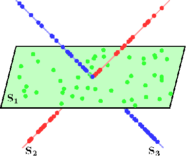 Figure 1 for Signal Recovery in Unions of Subspaces with Applications to Compressive Imaging