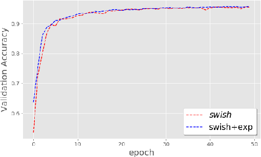 Figure 3 for On the Impact of the Activation Function on Deep Neural Networks Training