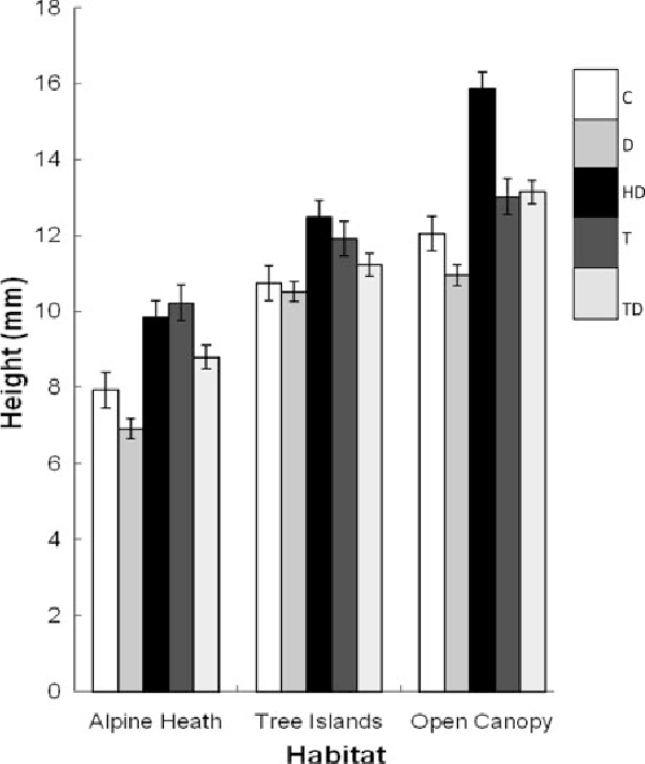 Fig. 3 Height (±SE) of P. mariana seedlings planted in 2004 as measured at last survey in 2005, across treatments (C control, D Disturbance, HD Herbivore exclusion 9 disturbance, T Temperature enhancement, TD Temperature enhancement 9 Disturbance) and habitats