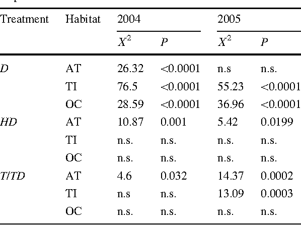 Table 2 Significance of differences in emergence of P. mariana seeds in disturbances (D), herbivore exclosures (HD), and in temperature enhanced treatments (T/TD) relative to their respective controls in all habitats in 2004 and 2005
