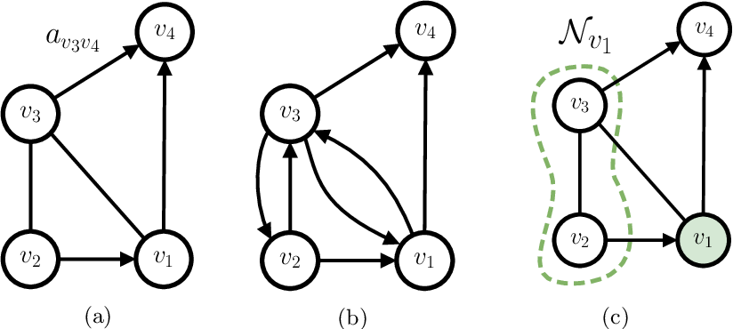 Figure 1 for A Gentle Introduction to Deep Learning for Graphs