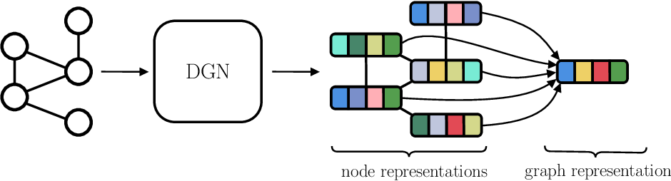 Figure 3 for A Gentle Introduction to Deep Learning for Graphs