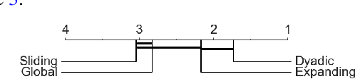Figure 3 for A Generalised Signature Method for Time Series