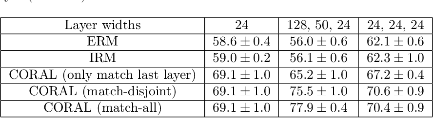 Figure 4 for Iterative Feature Matching: Toward Provable Domain Generalization with Logarithmic Environments