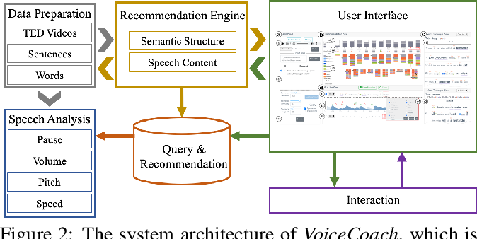 Figure 2 for VoiceCoach: Interactive Evidence-based Training for Voice Modulation Skills in Public Speaking
