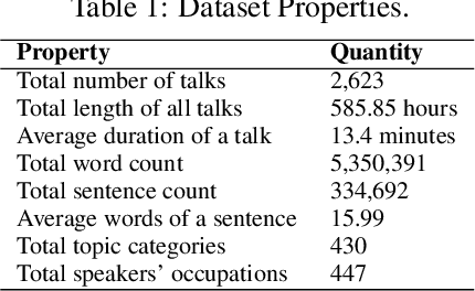 Figure 1 for VoiceCoach: Interactive Evidence-based Training for Voice Modulation Skills in Public Speaking