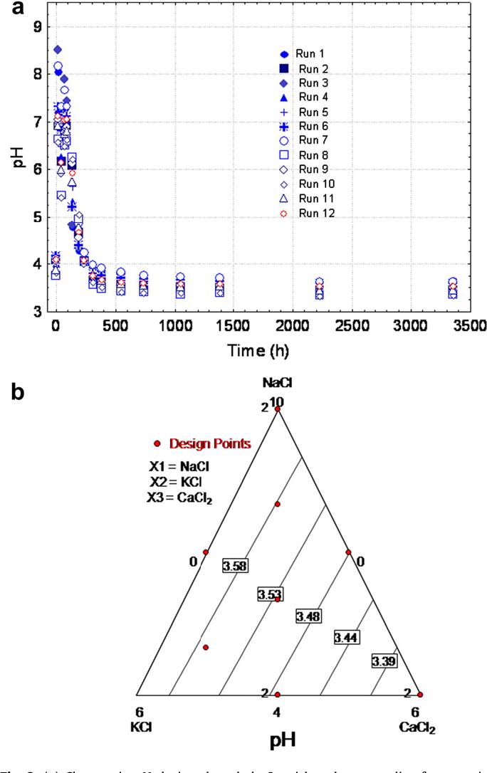Figure 2 from Chloride salt mixtures affect Gordal cv  green Spanish