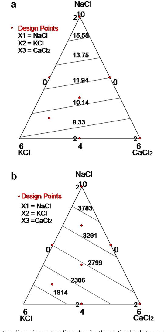 Figure 3 from Chloride salt mixtures affect Gordal cv  green Spanish