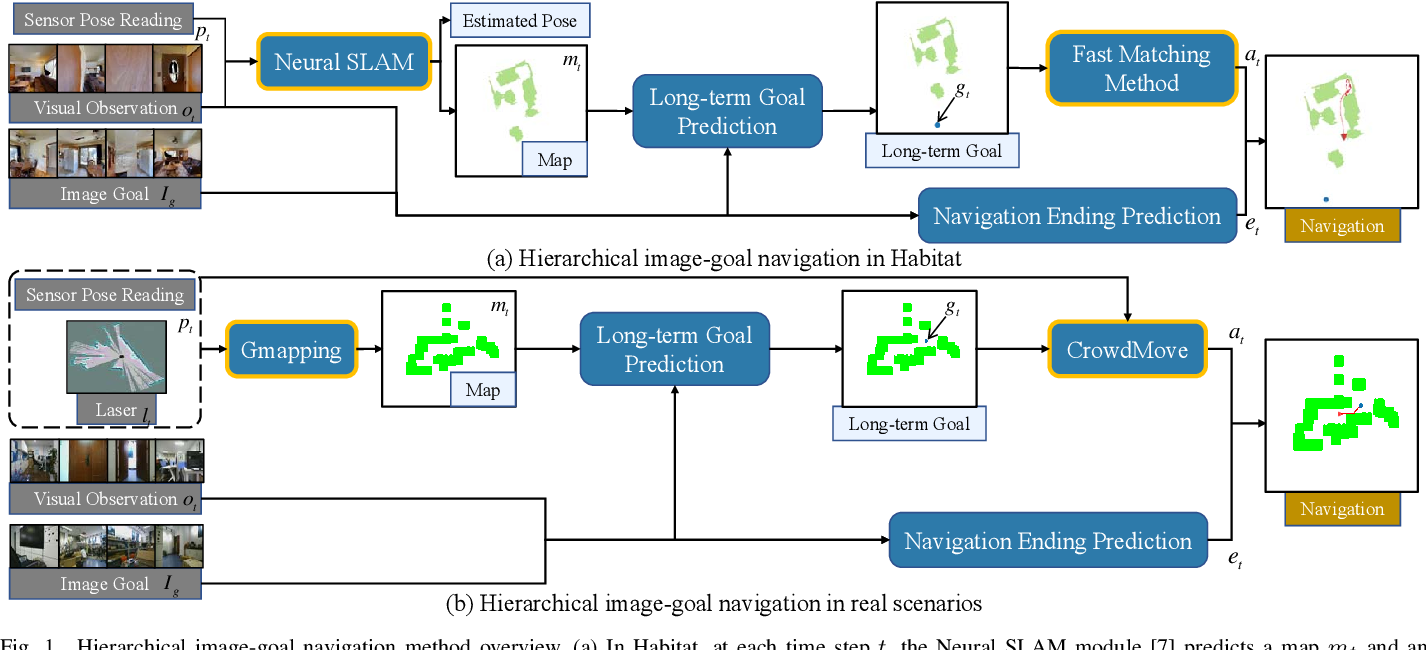 Figure 1 for Hierarchical Image-Goal Navigation in Real Crowded Scenarios
