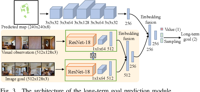 Figure 3 for Hierarchical Image-Goal Navigation in Real Crowded Scenarios