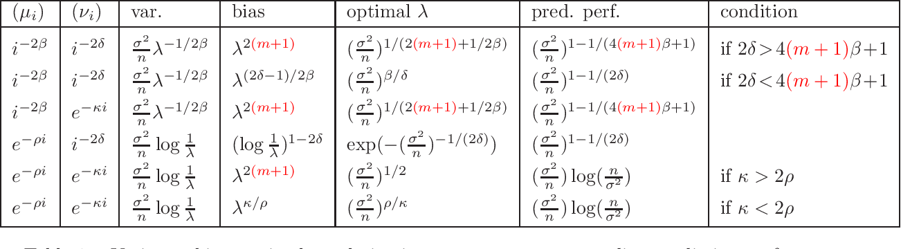 Figure 2 for On the Effectiveness of Richardson Extrapolation in Machine Learning