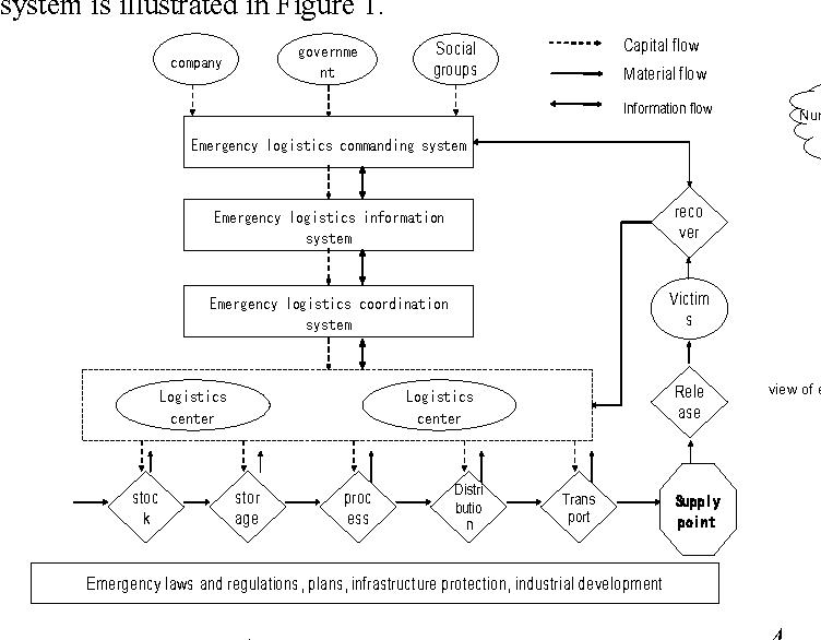 The construction of emergency logistics management system - Semantic