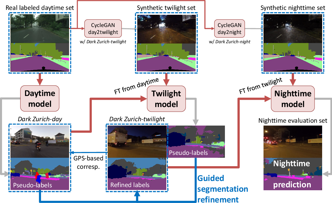 Figure 1 for Map-Guided Curriculum Domain Adaptation and Uncertainty-Aware Evaluation for Semantic Nighttime Image Segmentation