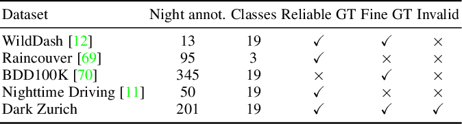 Figure 4 for Map-Guided Curriculum Domain Adaptation and Uncertainty-Aware Evaluation for Semantic Nighttime Image Segmentation