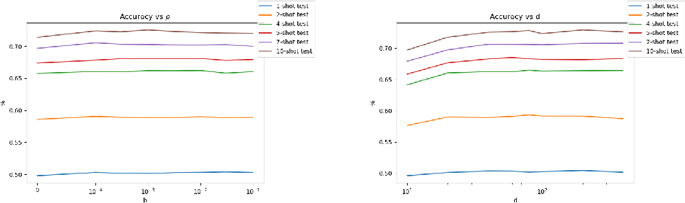 Figure 4 for A Theoretical Analysis of the Number of Shots in Few-Shot Learning