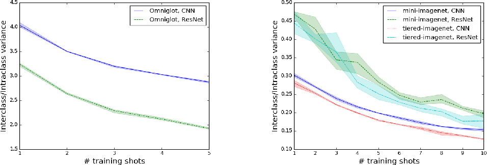 Figure 1 for A Theoretical Analysis of the Number of Shots in Few-Shot Learning