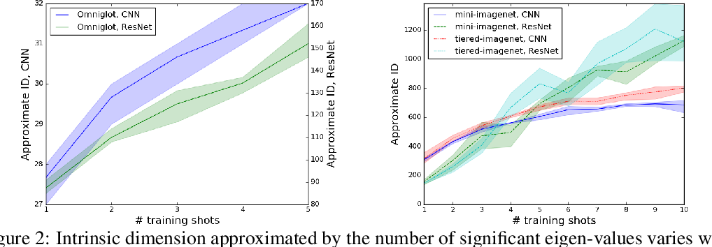 Figure 3 for A Theoretical Analysis of the Number of Shots in Few-Shot Learning