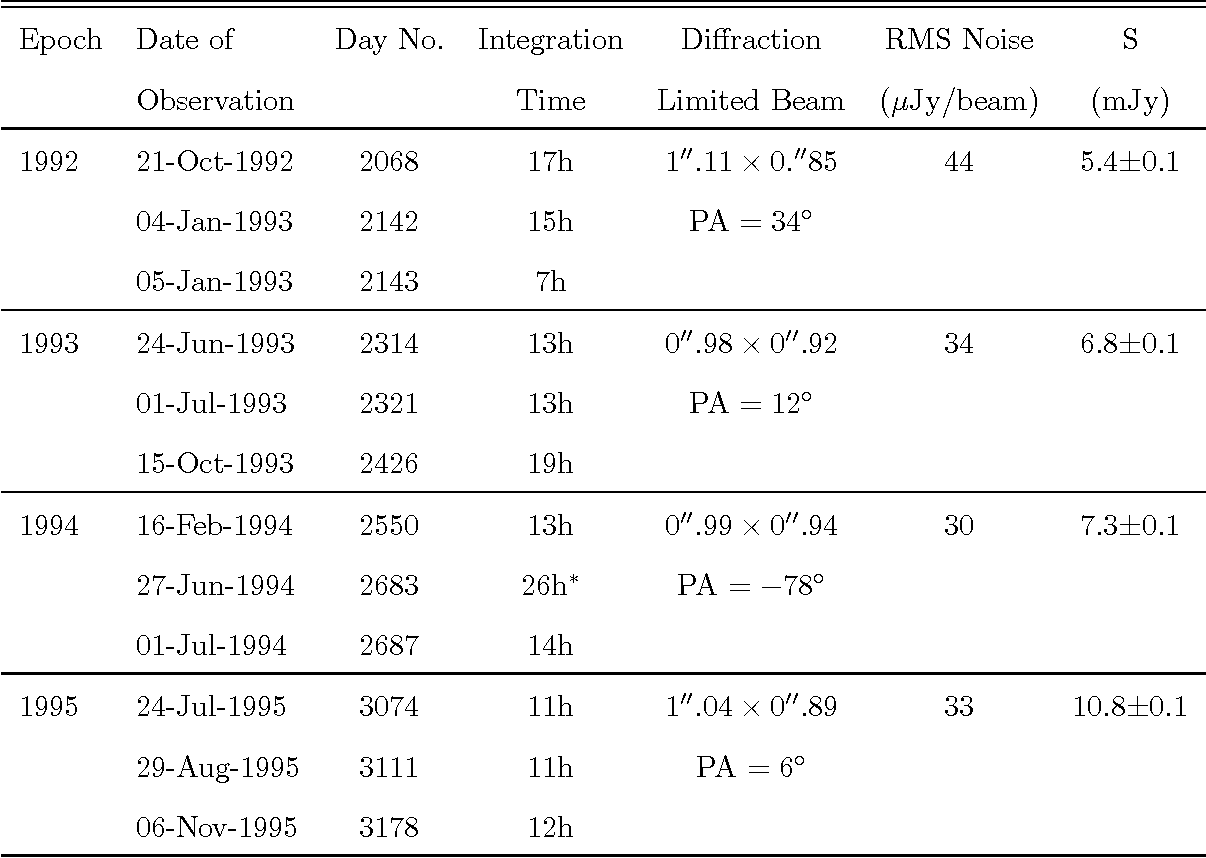 Table 1: Imaging observations of SN 1987A with ATCA. Position angles are those of the major axis of the beam, and are measured north through east.