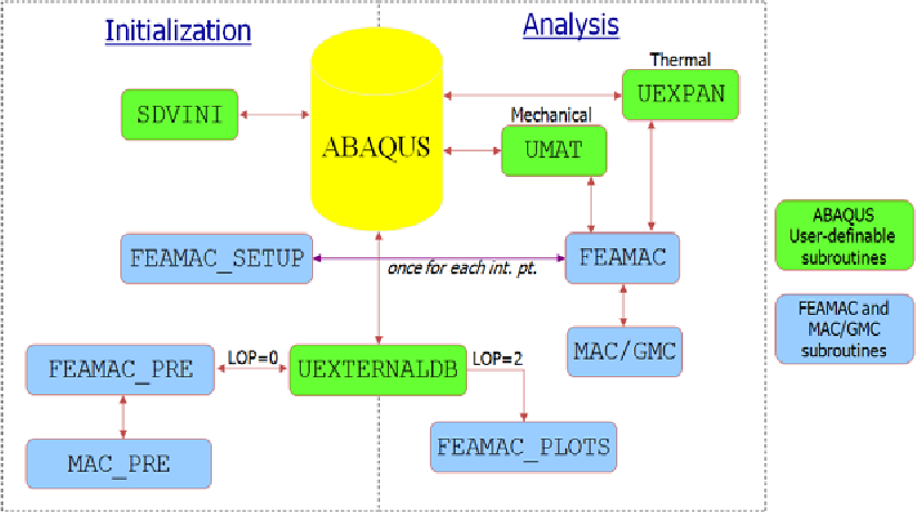 Figure 4 from Micromechanics-Based Structural Analysis (FEAMAC) and