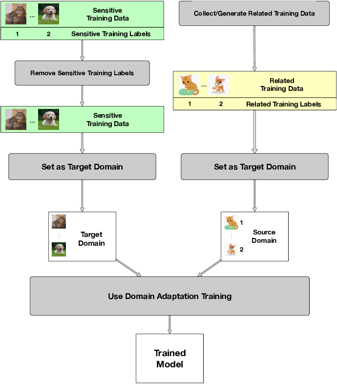 Figure 1 for DAMIA: Leveraging Domain Adaptation as a Defense against Membership Inference Attacks