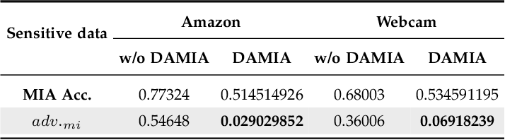 Figure 4 for DAMIA: Leveraging Domain Adaptation as a Defense against Membership Inference Attacks