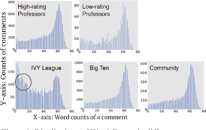 Figure 1 for Are Top School Students More Critical of Their Professors? Mining Comments on RateMyProfessor.com