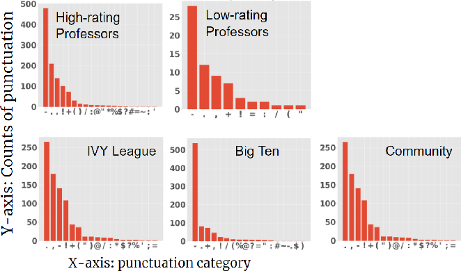 Figure 2 for Are Top School Students More Critical of Their Professors? Mining Comments on RateMyProfessor.com