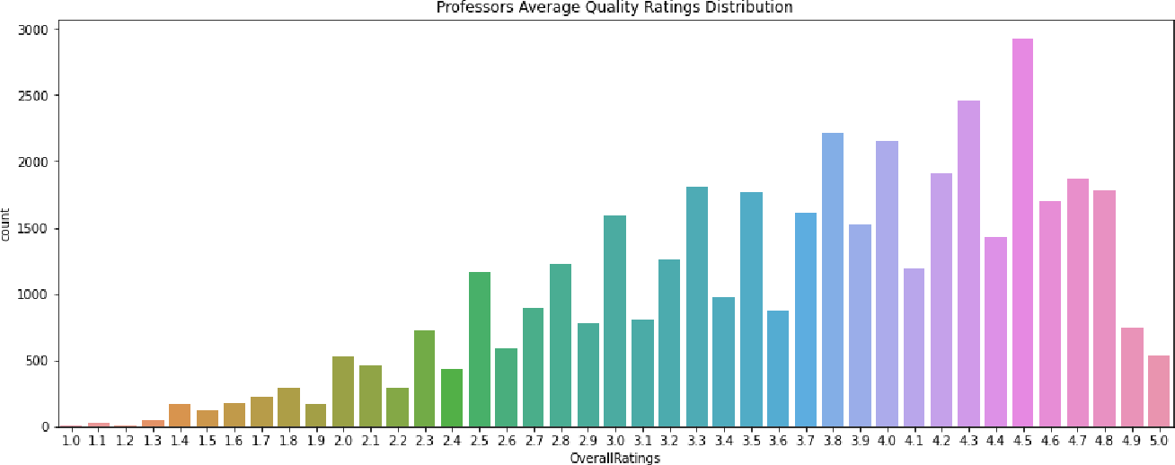 Figure 3 for Are Top School Students More Critical of Their Professors? Mining Comments on RateMyProfessor.com