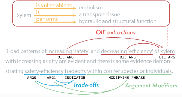 Figure 1 for In Layman's Terms: Semi-Open Relation Extraction from Scientific Texts