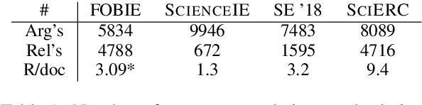 Figure 2 for In Layman's Terms: Semi-Open Relation Extraction from Scientific Texts